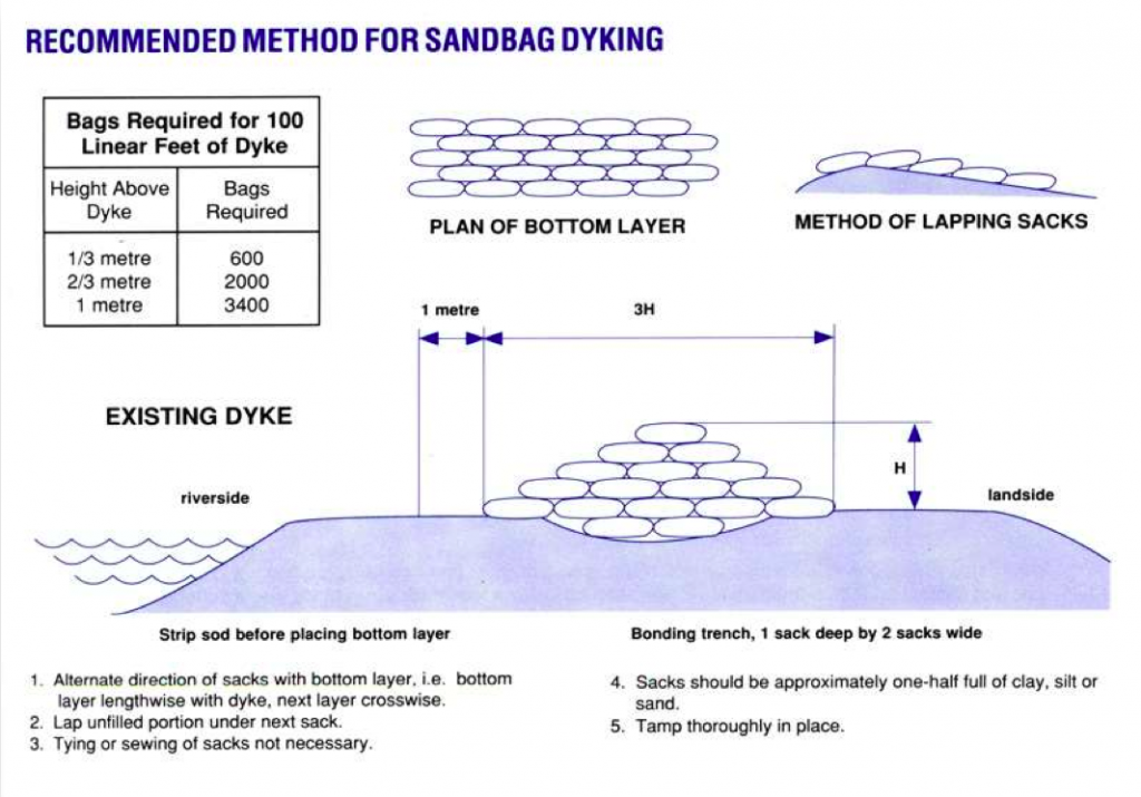 Recommended Method for Sandbag Dyking
